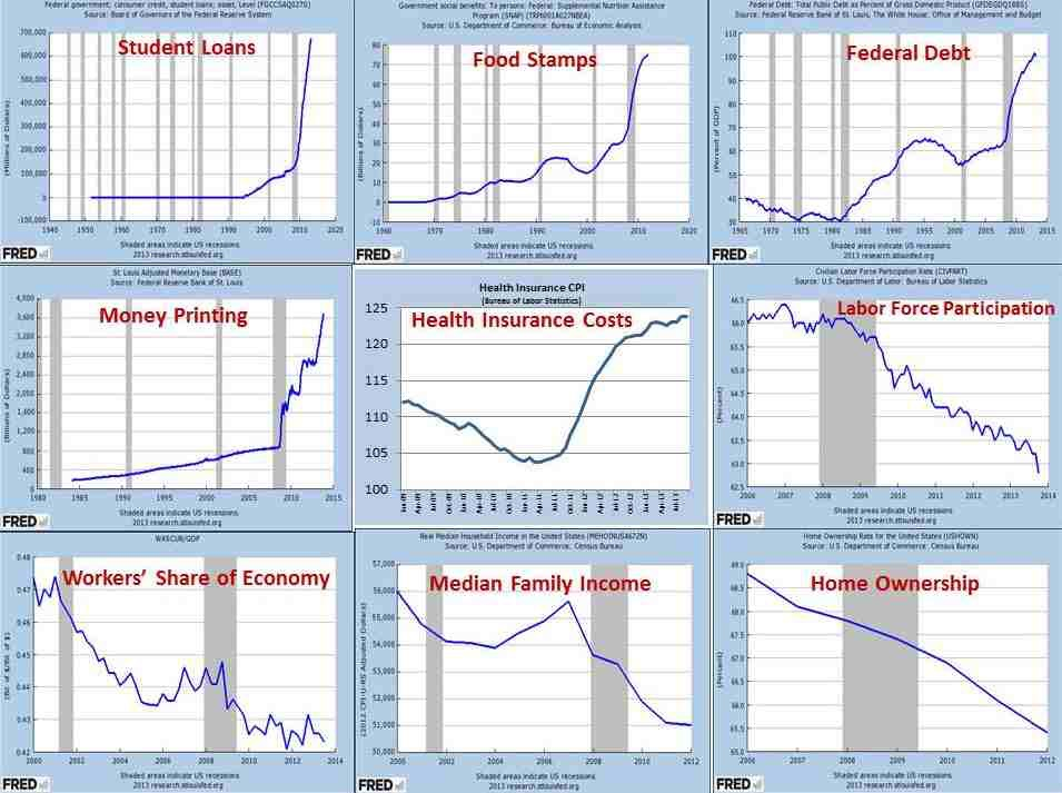 Az USA gazdasága